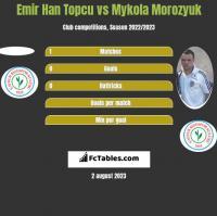 Emir Han Topcu vs Mykoła Moroziuk h2h player stats