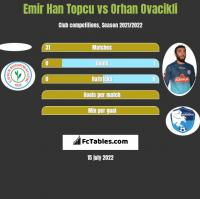 Emir Han Topcu vs Orhan Ovacikli h2h player stats
