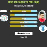 Emir Han Topcu vs Paul Papp h2h player stats