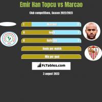 Emir Han Topcu vs Marcao h2h player stats