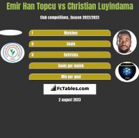 Emir Han Topcu vs Christian Luyindama h2h player stats