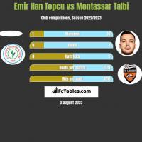 Emir Han Topcu vs Montassar Talbi h2h player stats