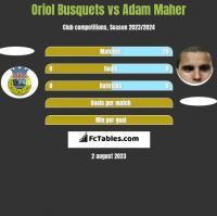 Oriol Busquets vs Adam Maher h2h player stats