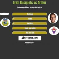 Oriol Busquets vs Arthur h2h player stats