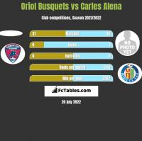 Oriol Busquets vs Carles Alena h2h player stats