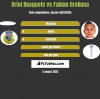Oriol Busquets vs Fabian Orellana h2h player stats