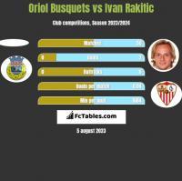Oriol Busquets vs Ivan Rakitic h2h player stats