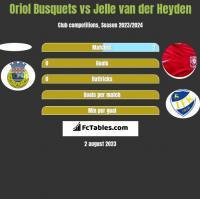 Oriol Busquets vs Jelle van der Heyden h2h player stats