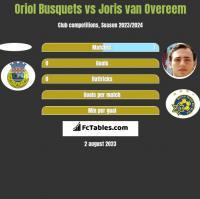 Oriol Busquets vs Joris van Overeem h2h player stats
