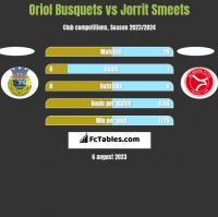 Oriol Busquets vs Jorrit Smeets h2h player stats