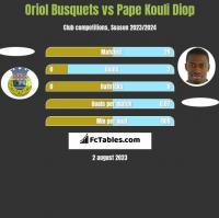 Oriol Busquets vs Pape Kouli Diop h2h player stats
