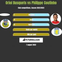 Oriol Busquets vs Philippe Coutinho h2h player stats
