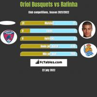 Oriol Busquets vs Rafinha h2h player stats