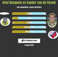 Oriol Busquets vs Sander van de Streek h2h player stats