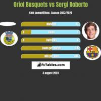 Oriol Busquets vs Sergi Roberto h2h player stats