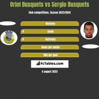 Oriol Busquets vs Sergio Busquets h2h player stats