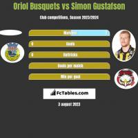 Oriol Busquets vs Simon Gustafson h2h player stats
