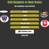 Oriol Busquets vs Wout Brama h2h player stats