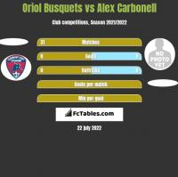 Oriol Busquets vs Alex Carbonell h2h player stats