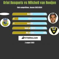 Oriol Busquets vs Mitchell van Rooijen h2h player stats