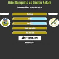 Oriol Busquets vs Lindon Selahi h2h player stats