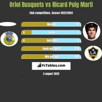 Oriol Busquets vs Ricard Puig Marti h2h player stats