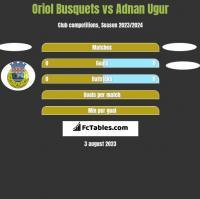 Oriol Busquets vs Adnan Ugur h2h player stats