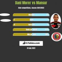 Dani Morer vs Mansur h2h player stats