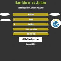 Dani Morer vs Jordao h2h player stats