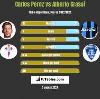 Carles Perez vs Alberto Grassi h2h player stats