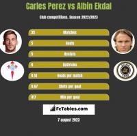 Carles Perez vs Albin Ekdal h2h player stats