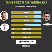 Carles Perez vs Andrea Bertolacci h2h player stats