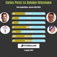 Carles Perez vs Antoine Griezmann h2h player stats