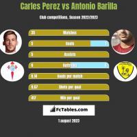 Carles Perez vs Antonio Barilla h2h player stats