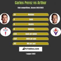 Carles Perez vs Arthur h2h player stats