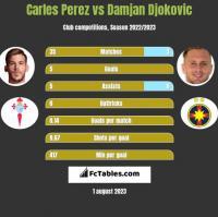 Carles Perez vs Damjan Djokovic h2h player stats