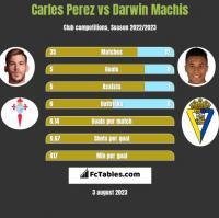 Carles Perez vs Darwin Machis h2h player stats