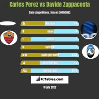 Carles Perez vs Davide Zappacosta h2h player stats