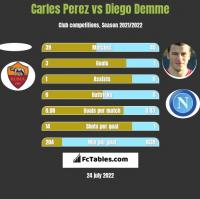 Carles Perez vs Diego Demme h2h player stats