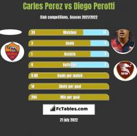 Carles Perez vs Diego Perotti h2h player stats