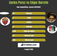 Carles Perez vs Edgar Barreto h2h player stats