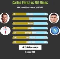 Carles Perez vs Elif Elmas h2h player stats