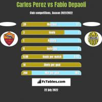 Carles Perez vs Fabio Depaoli h2h player stats
