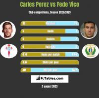 Carles Perez vs Fede Vico h2h player stats