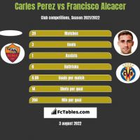 Carles Perez vs Francisco Alcacer h2h player stats