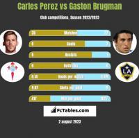 Carles Perez vs Gaston Brugman h2h player stats