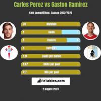Carles Perez vs Gaston Ramirez h2h player stats