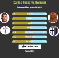 Carles Perez vs Hernani h2h player stats