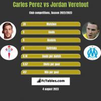 Carles Perez vs Jordan Veretout h2h player stats