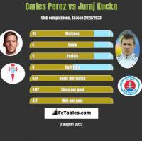 Carles Perez vs Juraj Kucka h2h player stats